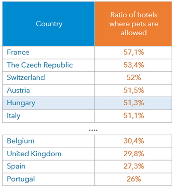 Ratio of hotels where pets are allowed