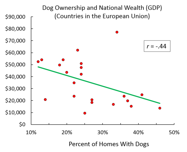Dog ownership and national wealth (GDP) - Countries in the European Union